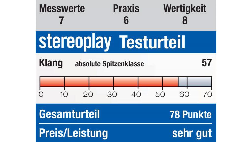stereoplay Testurteil Monitor Audio Silver 300 Ausgabe 07/2019