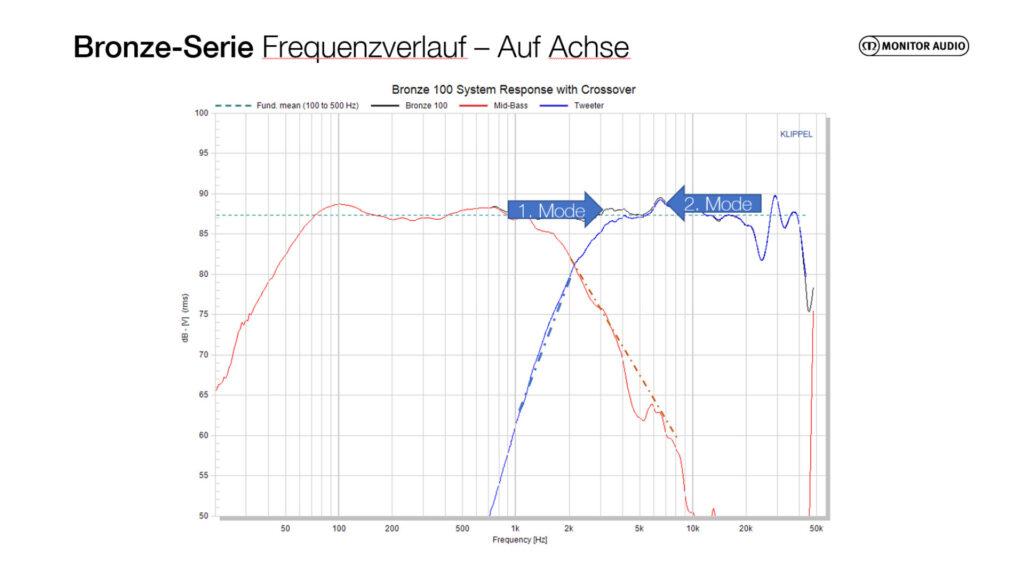 Frequenzschrieb Bronze 100 auf Achse